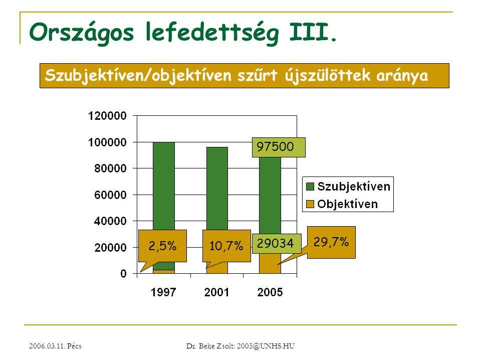 2006.03.11. Pécs Dr. Beke Zsolt: 2005@UNHS.HU Országos lefedettség III. 2,5%10,7% 29,7% Szubjektíven/objektíven szűrt újszülöttek aránya 97500 29034
