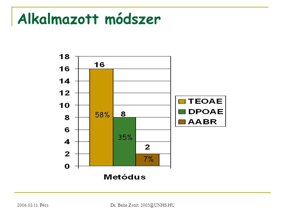 2006.03.11. Pécs Dr. Beke Zsolt: 2005@UNHS.HU Alkalmazott módszer 58% 35% 7%