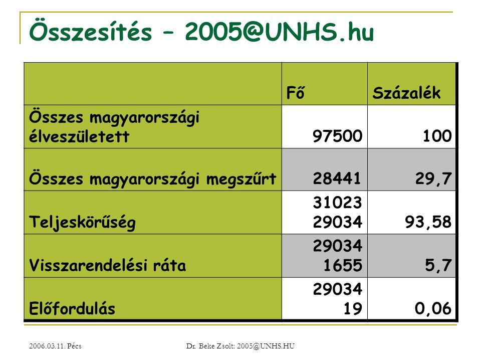 2006.03.11. Pécs Dr. Beke Zsolt: 2005@UNHS.HU Összesítés – 2005@UNHS.hu FőSzázalék Összes magyarországi élveszületett97500100 Összes magyarországi meg
