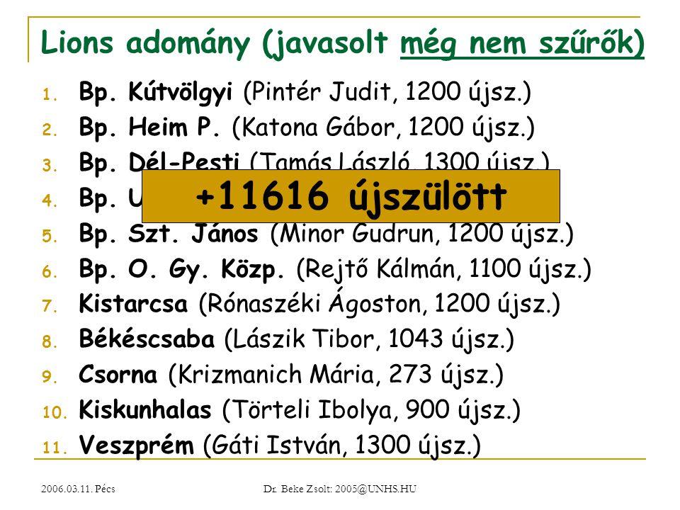 2006.03.11. Pécs Dr. Beke Zsolt: 2005@UNHS.HU Lions adomány (javasolt még nem szűrők) 1. Bp. Kútvölgyi (Pintér Judit, 1200 újsz.) 2. Bp. Heim P. (Kato