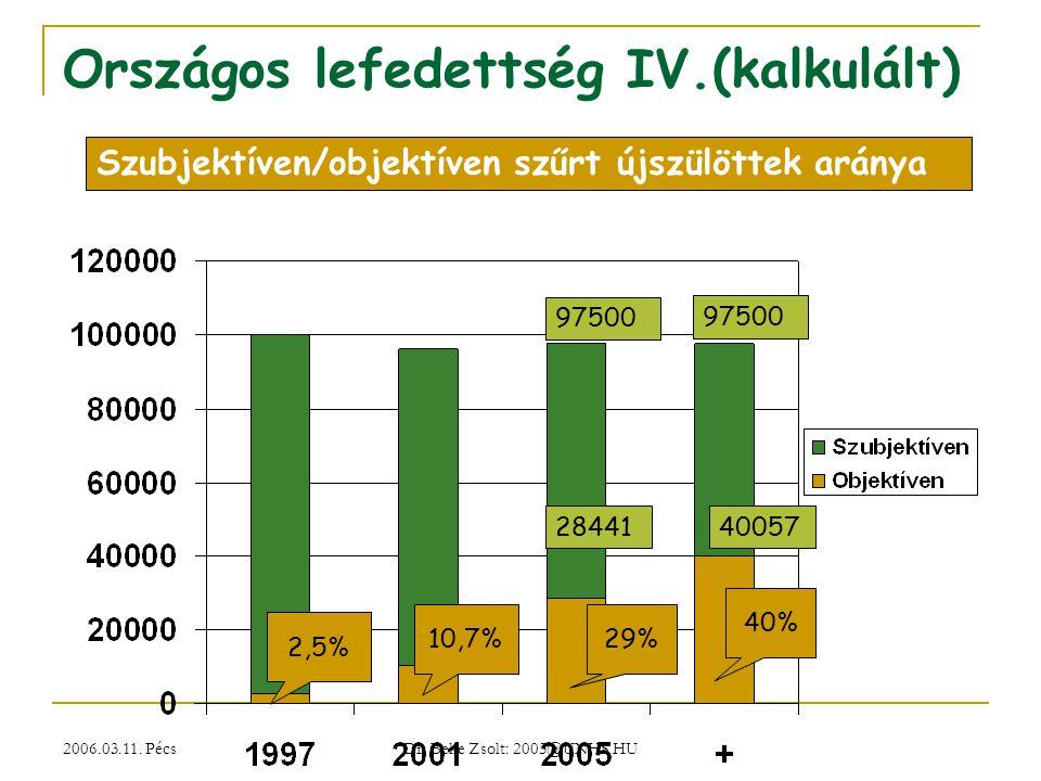 2006.03.11. Pécs Dr. Beke Zsolt: 2005@UNHS.HU Országos lefedettség IV.(kalkulált) 2,5% 10,7%29% Szubjektíven/objektíven szűrt újszülöttek aránya 97500