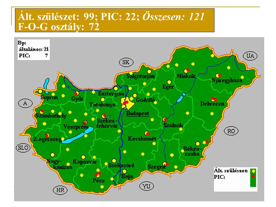 2006.03.11. Pécs Dr. Beke Zsolt: 2005@UNHS.HU Újszülöttszűrés helyszínei Ált. szülészet: 99; PIC: 22; Összesen: 121 F-O-G osztály: 72
