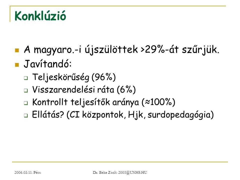 2006.03.11. Pécs Dr. Beke Zsolt: 2005@UNHS.HU Konklúzió A magyaro.-i újszülöttek >29%-át szűrjük. Javítandó:  Teljeskörűség (96%)  Visszarendelési r