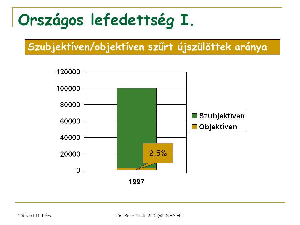 2006.03.11. Pécs Dr. Beke Zsolt: 2005@UNHS.HU Országos lefedettség I. 2,5% Szubjektíven/objektíven szűrt újszülöttek aránya