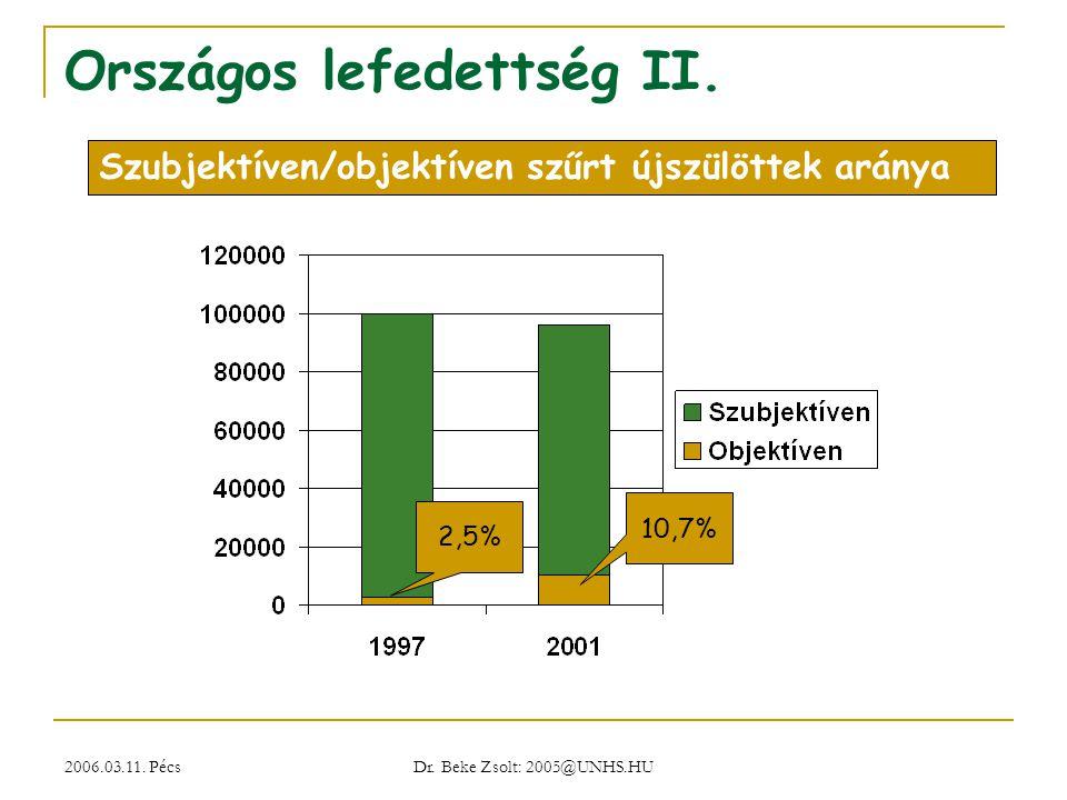 2006.03.11. Pécs Dr. Beke Zsolt: 2005@UNHS.HU Országos lefedettség II. 2,5% 10,7% Szubjektíven/objektíven szűrt újszülöttek aránya