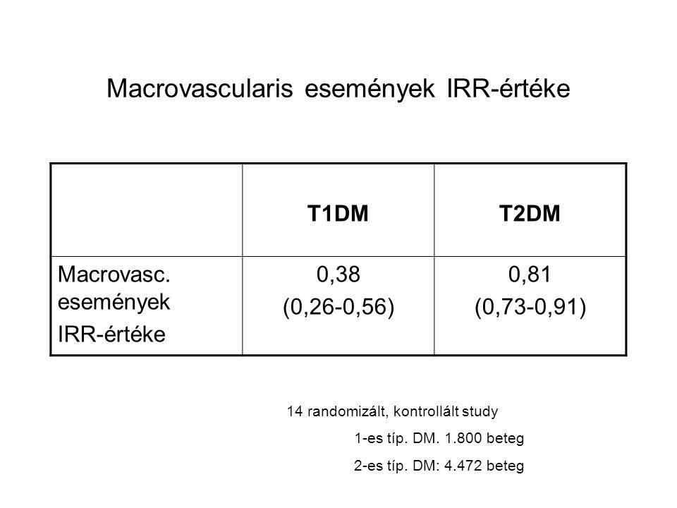 Macrovascularis események IRR-értéke T1DMT2DM Macrovasc. események IRR-értéke 0,38 (0,26-0,56) 0,81 (0,73-0,91) 14 randomizált, kontrollált study 1-es