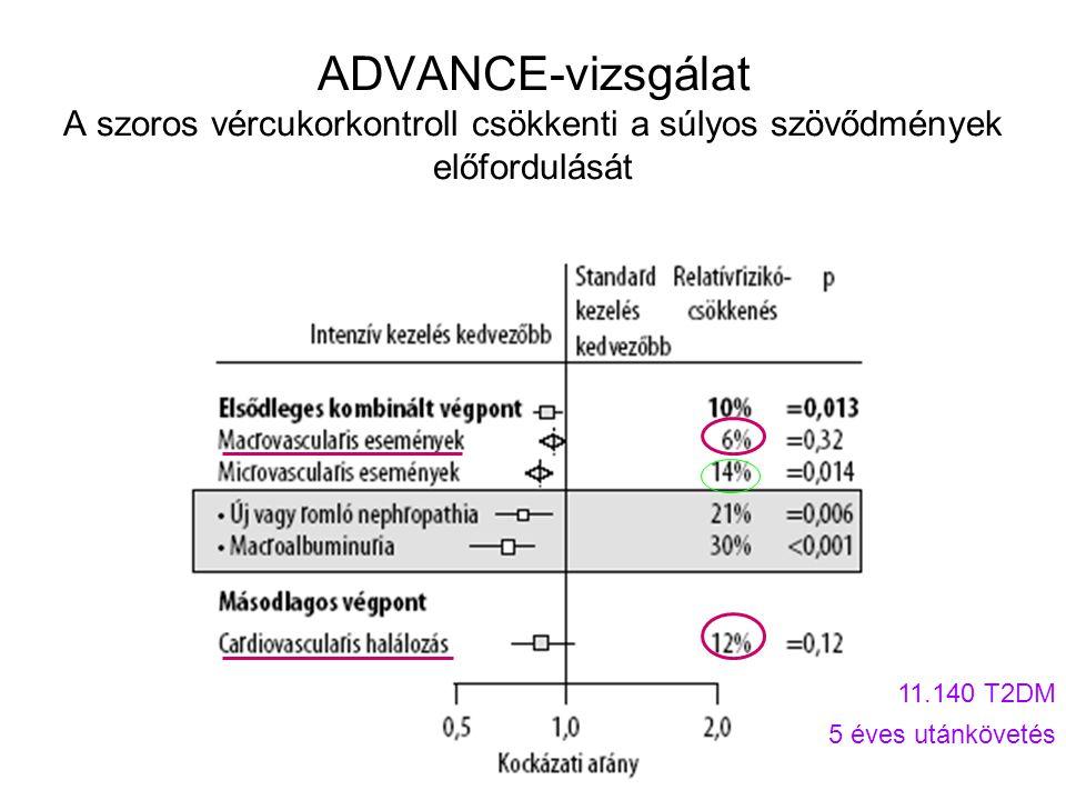 ADVANCE-vizsgálat A szoros vércukorkontroll csökkenti a súlyos szövődmények előfordulását 11.140 T2DM 5 éves utánkövetés