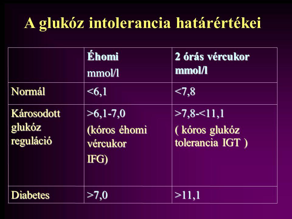 A glukóz intolerancia határértékei Diabetes Károsodott glukóz reguláció Normál >7,0 >6,1-7,0 (kóros éhomi vércukor IFG) <6,1Éhomimmol/l 2 órás vércukor mmol/l >11,1 >7,8-<11,1 ( kóros glukóz tolerancia IGT ) <7,8