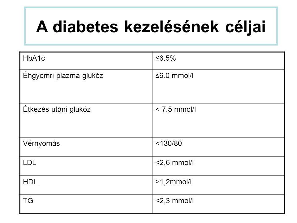 2-es típusú DM kezelése Inzulin szekretagóg szerek - sulfanylureák - prandialis glukózregulátorok α-glukozidáz-gátlók Biguanidok-metformin Tiazolidindionok – PPAR-γ-agonisták Incretinek