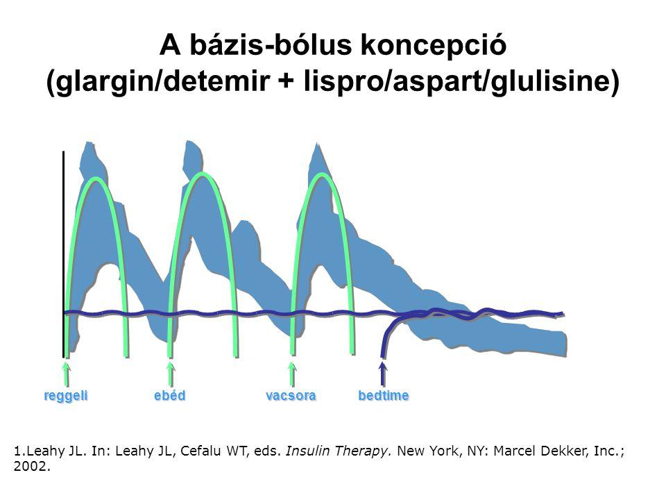 Premix inzulinok (bifázisos humán inzulinok, bifázisos inzulinanalógok) 1.bifázisos humán inzulin: gyorshatású reguláris humán inzulint és NPH-inzulint tartalmaznak- a leggyakrabban a 30/70 keverési arányban 2.bifázisos inzulinanalógok gyorshatású inzulinanalógot és protaminizált inzulinanalógot tartalmaznak.