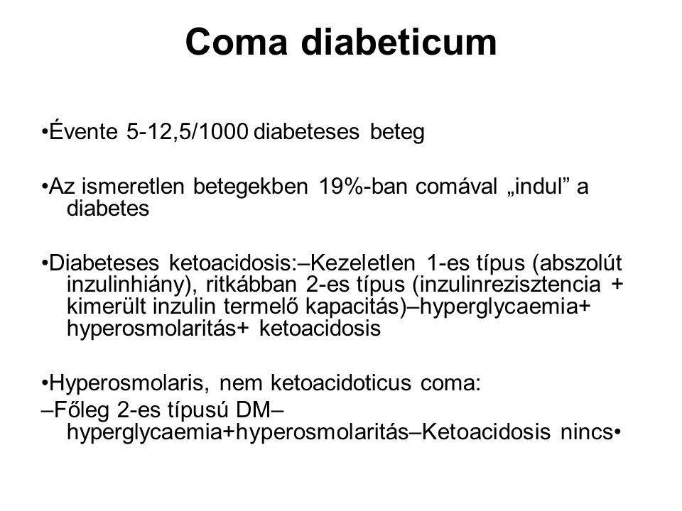 A ketoacidoticus coma háttere Fő lényege az inzulin hiánya A hyperglycaemia közvetlen oka a máj glükóztermelése és nem az inzulin-rezisztencia A kontrainsularis hormonok szintje emelkedett Mivel nincs inzulin + a lipolitikus hormonok aktivitása fokozódik: az észterezetlen zsírsavak plazmaszintje fokozódik és a májban ezekből ketontestek képződnek.