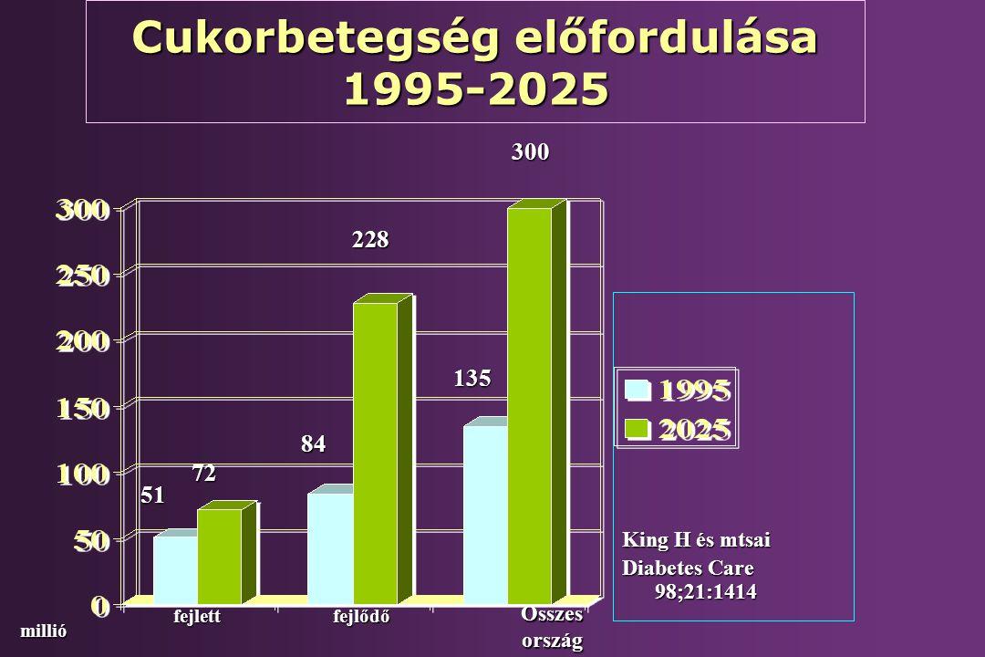 A glukóz intolerancia határértékei ADA 2004 Éhomimmol/l 2 órás vércukor mmol/l Normál<6,1<7,8 Károsodott glukóz reguláció >6,1-7,0 (kóros éhomi vércukor IFG)>7,8-<11,1 ( kóros glukóz tolerancia IGT ) Diabetes>7,0>11,1