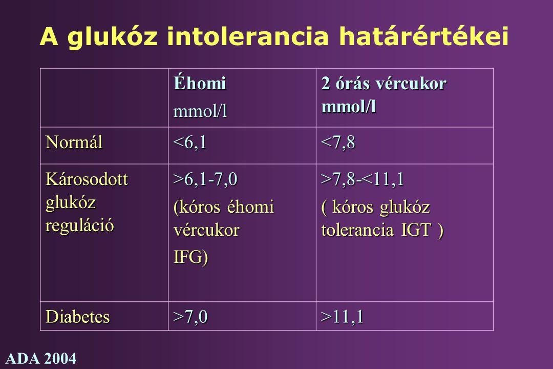 A glukóz intolerancia határértékei ADA 2004 Éhomimmol/l 2 órás vércukor mmol/l Normál<6,1<7,8 Károsodott glukóz reguláció >6,1-7,0 (kóros éhomi vércuk