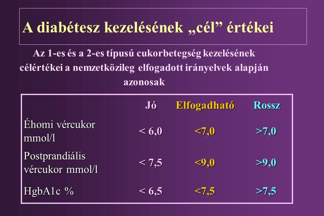 """A diabétesz kezelésének """"cél"""" értékei JóElfogadhatóRossz Éhomi vércukor mmol/l < 6,0< 6,0< 6,0< 6,0 <7,0 >7,0 Postprandiális vércukor mmol/l < 7,5< 7,"""