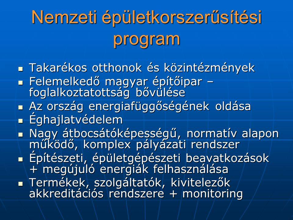 Nemzeti épületkorszerűsítési program Takarékos otthonok és közintézmények Takarékos otthonok és közintézmények Felemelkedő magyar építőipar – foglalkoztatottság bővülése Felemelkedő magyar építőipar – foglalkoztatottság bővülése Az ország energiafüggőségének oldása Az ország energiafüggőségének oldása Éghajlatvédelem Éghajlatvédelem Nagy átbocsátóképességű, normatív alapon működő, komplex pályázati rendszer Nagy átbocsátóképességű, normatív alapon működő, komplex pályázati rendszer Építészeti, épületgépészeti beavatkozások + megújuló energiák felhasználása Építészeti, épületgépészeti beavatkozások + megújuló energiák felhasználása Termékek, szolgáltatók, kivitelezők akkreditációs rendszere + monitoring Termékek, szolgáltatók, kivitelezők akkreditációs rendszere + monitoring