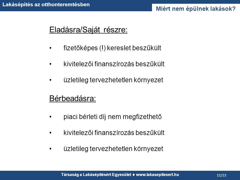 Társaság a Lakásépítésért Egyesület  www.lakasepitesert.hu Lakásépítés az otthonteremtésben 11/23 Miért nem épülnek lakások.