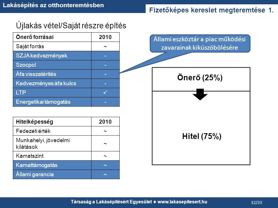 Társaság a Lakásépítésért Egyesület  www.lakasepitesert.hu Lakásépítés az otthonteremtésben 12/23 Fizetőképes kereslet megteremtése 1.