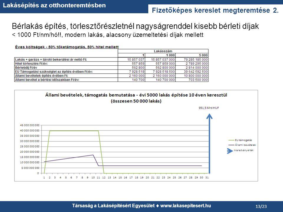 Társaság a Lakásépítésért Egyesület  www.lakasepitesert.hu Lakásépítés az otthonteremtésben 13/23 Fizetőképes kereslet megteremtése 2.
