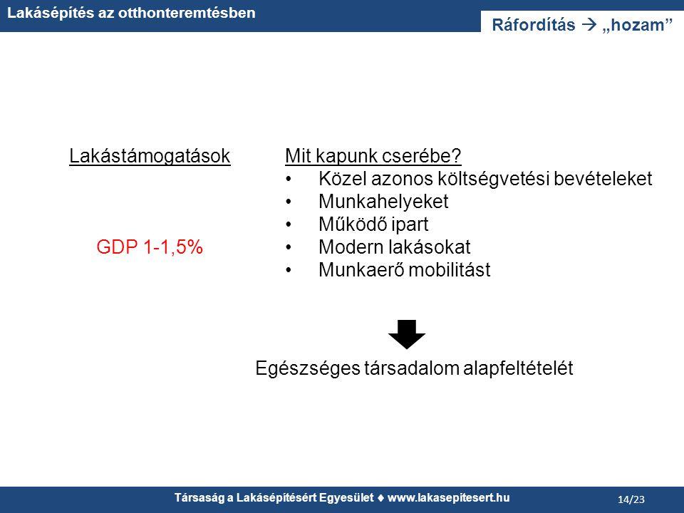 """Társaság a Lakásépítésért Egyesület  www.lakasepitesert.hu Lakásépítés az otthonteremtésben 14/23 Ráfordítás  """"hozam Lakástámogatások GDP 1-1,5% Mit kapunk cserébe."""