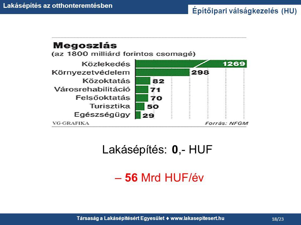 Társaság a Lakásépítésért Egyesület  www.lakasepitesert.hu Lakásépítés az otthonteremtésben 18/23 Építőipari válságkezelés (HU) Lakásépítés: 0,- HUF – 56 Mrd HUF/év