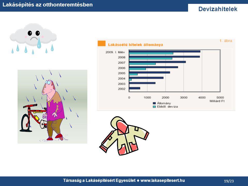 Társaság a Lakásépítésért Egyesület  www.lakasepitesert.hu Lakásépítés az otthonteremtésben 19/23 Devizahitelek