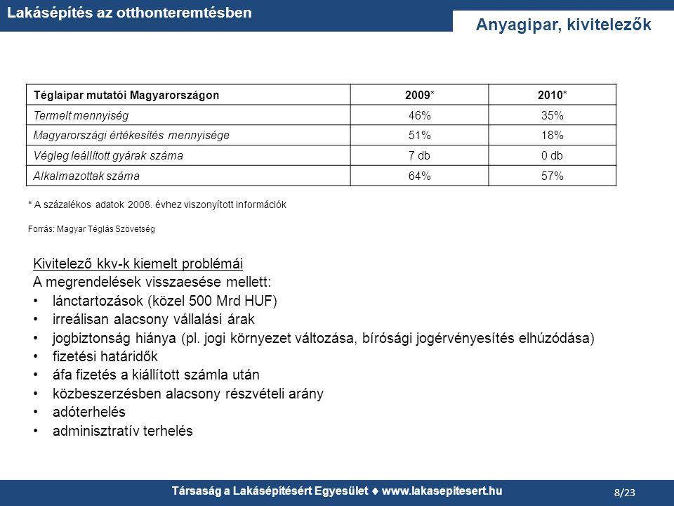 Társaság a Lakásépítésért Egyesület  www.lakasepitesert.hu Lakásépítés az otthonteremtésben 8/23 Téglaipar mutatói Magyarországon2009*2010* Termelt mennyiség46%35% Magyarországi értékesítés mennyisége51%18% Végleg leállított gyárak száma7 db0 db Alkalmazottak száma64%57% * A százalékos adatok 2008.