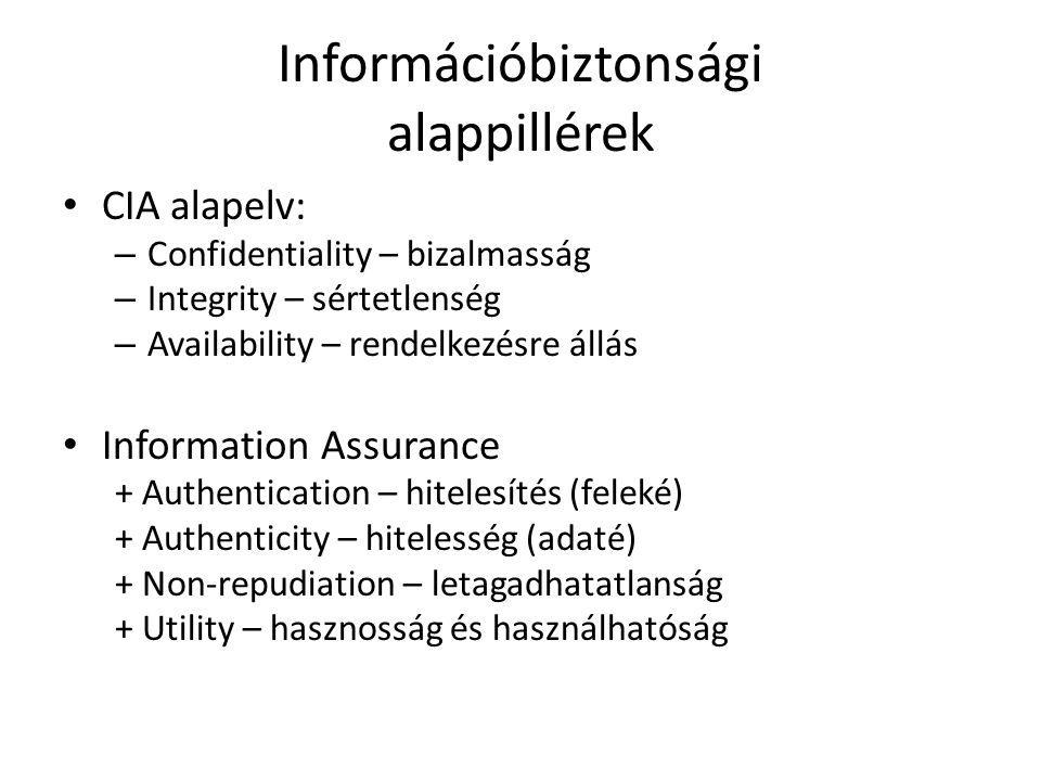 Információbiztonsági alappillérek CIA alapelv: – Confidentiality – bizalmasság – Integrity – sértetlenség – Availability – rendelkezésre állás Information Assurance + Authentication – hitelesítés (feleké) + Authenticity – hitelesség (adaté) + Non-repudiation – letagadhatatlanság + Utility – hasznosság és használhatóság
