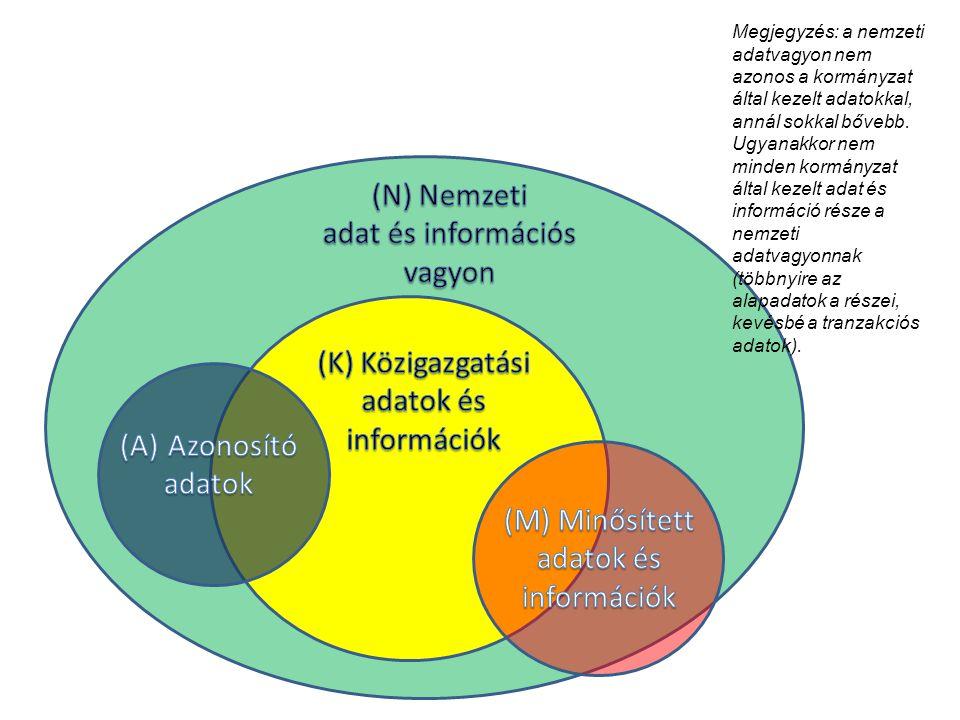 Megjegyzés: a nemzeti adatvagyon nem azonos a kormányzat által kezelt adatokkal, annál sokkal bővebb. Ugyanakkor nem minden kormányzat által kezelt ad