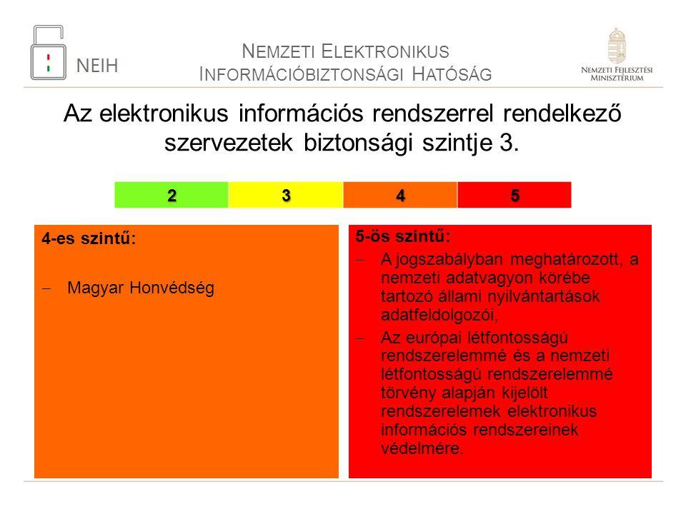 N EMZETI E LEKTRONIKUS I NFORMÁCIÓBIZTONSÁGI H ATÓSÁG Az elektronikus információs rendszerrel rendelkező szervezetek biztonsági szintje 3.2345 4-es szintű:  Magyar Honvédség 5-ös szintű:  A jogszabályban meghatározott, a nemzeti adatvagyon körébe tartozó állami nyilvántartások adatfeldolgozói,  Az európai létfontosságú rendszerelemmé és a nemzeti létfontosságú rendszerelemmé törvény alapján kijelölt rendszerelemek elektronikus információs rendszereinek védelmére.
