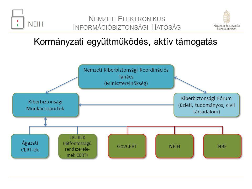 N EMZETI E LEKTRONIKUS I NFORMÁCIÓBIZTONSÁGI H ATÓSÁG Kormányzati együttműködés, aktív támogatás Nemzeti Kiberbiztonsági Koordinációs Tanács (Miniszterelnökség) Nemzeti Kiberbiztonsági Koordinációs Tanács (Miniszterelnökség) Kiberbiztonsági Munkacsoportok GovCERT Ágazati CERT-ek LRLIBEK (létfontosságú rendszerele- mek CERT) LRLIBEK (létfontosságú rendszerele- mek CERT) Kiberbiztonsági Fórum (üzleti, tudományos, civil társadalom) Kiberbiztonsági Fórum (üzleti, tudományos, civil társadalom) NEIH NBF