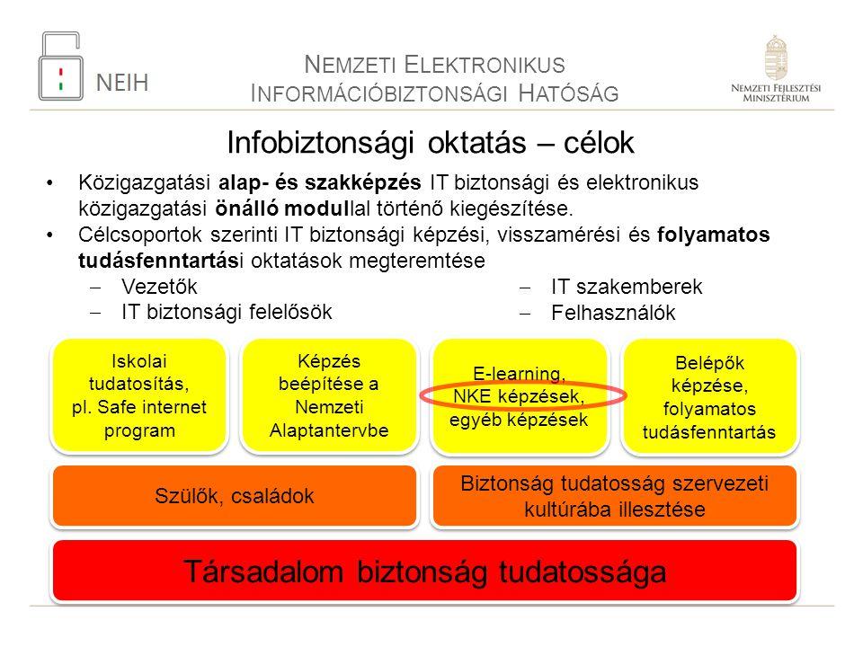 N EMZETI E LEKTRONIKUS I NFORMÁCIÓBIZTONSÁGI H ATÓSÁG Infobiztonsági oktatás – célok Közigazgatási alap- és szakképzés IT biztonsági és elektronikus k