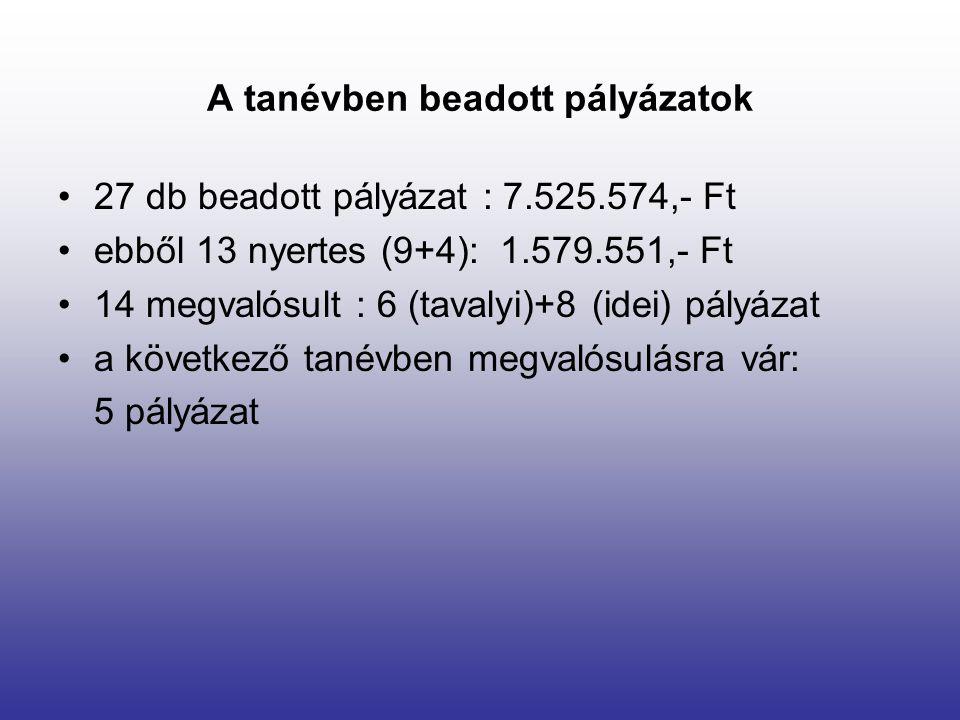 A tanévben beadott pályázatok 27 db beadott pályázat : 7.525.574,- Ft ebből 13 nyertes (9+4): 1.579.551,- Ft 14 megvalósult : 6 (tavalyi)+8 (idei) pályázat a következő tanévben megvalósulásra vár: 5 pályázat