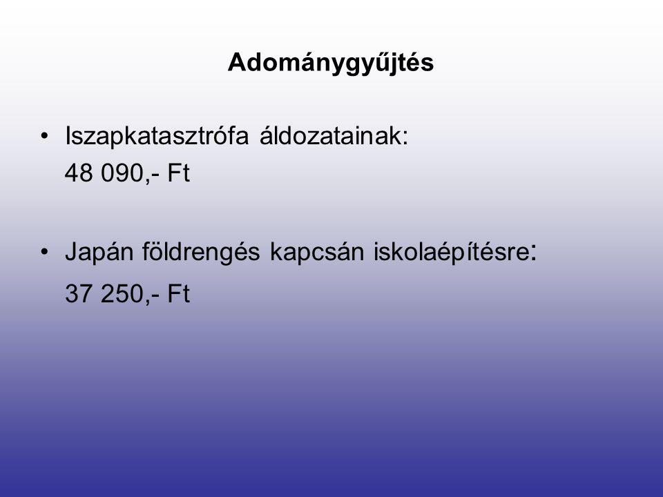 Adománygyűjtés Iszapkatasztrófa áldozatainak: 48 090,- Ft Japán földrengés kapcsán iskolaépítésre : 37 250,- Ft