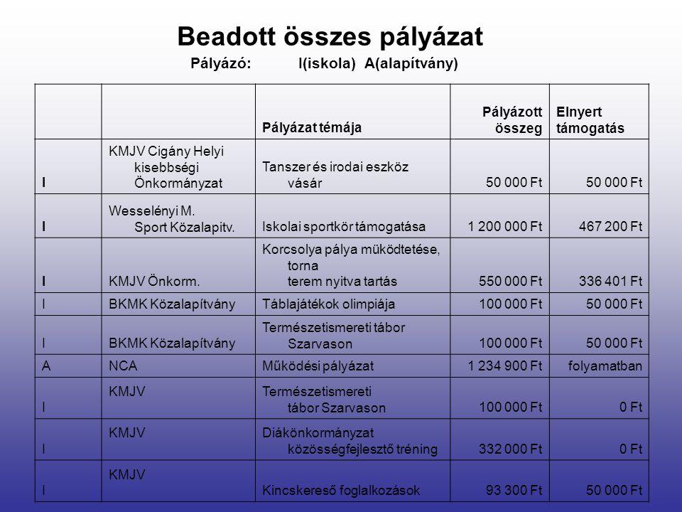 Beadott összes pályázat Pályázat témája Pályázott összeg Elnyert támogatás I KMJV Cigány Helyi kisebbségi Önkormányzat Tanszer és irodai eszköz vásár50 000 Ft I Wesselényi M.