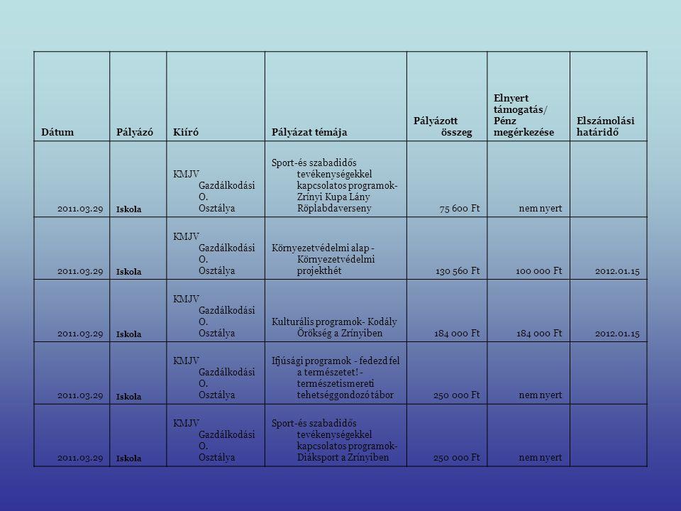 DátumPályázóKiíróPályázat témája Pályázott összeg Elnyert támogatás Pénz megérkezése Elszámolási határidő 2011.03.29Alapítvány KMJV Gazdálkodási O.