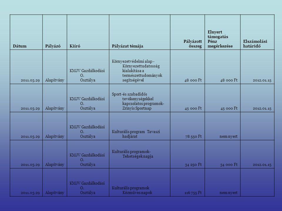DátumPályázóKiíróPályázat témája Pályázott összeg Elnyert támogatás Pénz megérkezése Elszámolási határidő 2011.03.29Alapítvány KMJV Gazdálkodási O. Os
