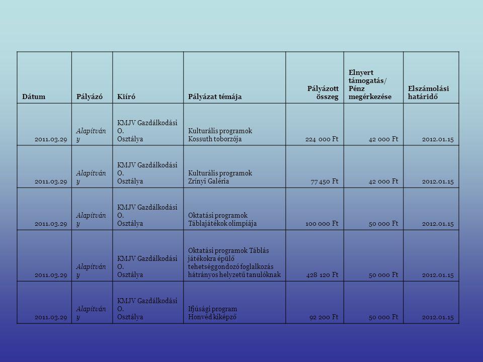DátumPályázóKiíróPályázat témája Pályázott összeg Elnyert támogatás/ Pénz megérkezése Elszámolási határidő 2011.03.29 Alapítván y KMJV Gazdálkodási O.