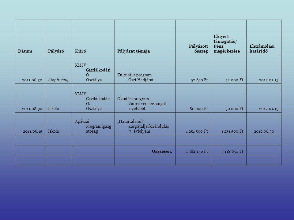 DátumPályázóKiíróPályázat témája Pályázott összeg Elnyert támogatás/ Pénz megérkezése Elszámolási határidő 2011.08.30Alapítvány KMJV Gazdálkodási O. O