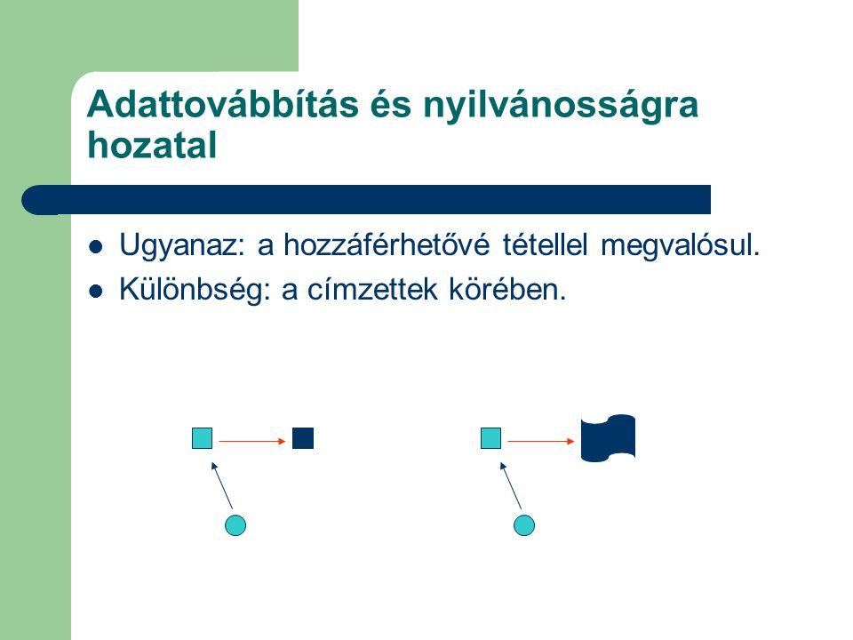 Adattovábbítás és nyilvánosságra hozatal Ugyanaz: a hozzáférhetővé tétellel megvalósul. Különbség: a címzettek körében.