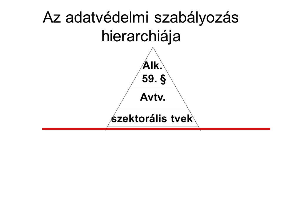 Az adatvédelmi szabályozás hierarchiája Alk. 59. § Avtv. szektorális tvek belső adatvéd. szabályzatok adatvéd tájékoztatók