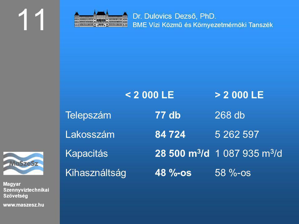 Magyar Szennyvíztechnikai Szövetség www.maszesz.hu 2 000 LE Telepszám 77 db 268 db Lakosszám 84 724 5 262 597 Kapacitás 28 500 m 3 /d 1 087 935 m 3 /d