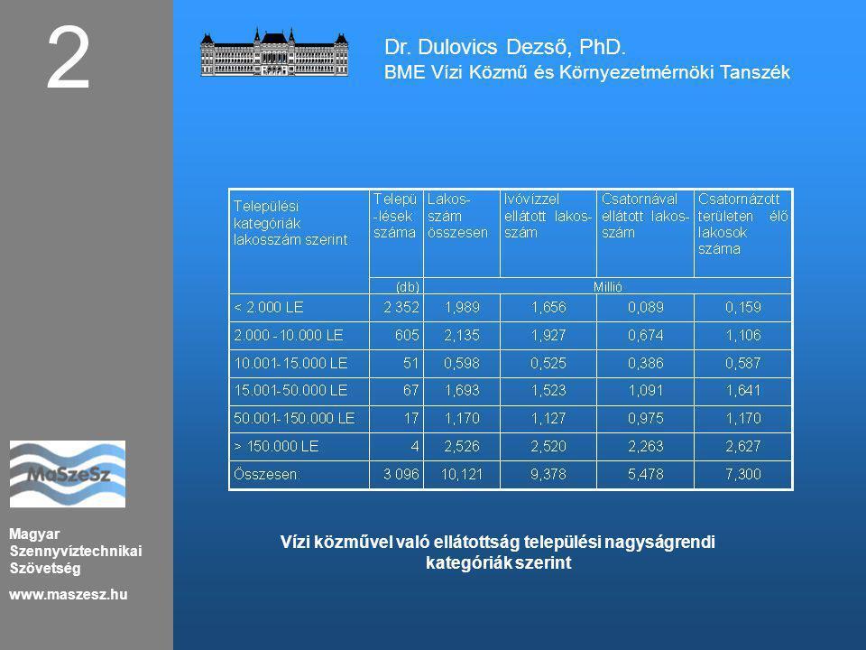 Magyar Szennyvíztechnikai Szövetség www.maszesz.hu Vízi közművel való ellátottság települési nagyságrendi kategóriák szerint 2 Dr. Dulovics Dezső, PhD