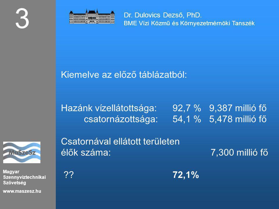 Magyar Szennyvíztechnikai Szövetség www.maszesz.hu 14 Tavas tisztítás Dr.