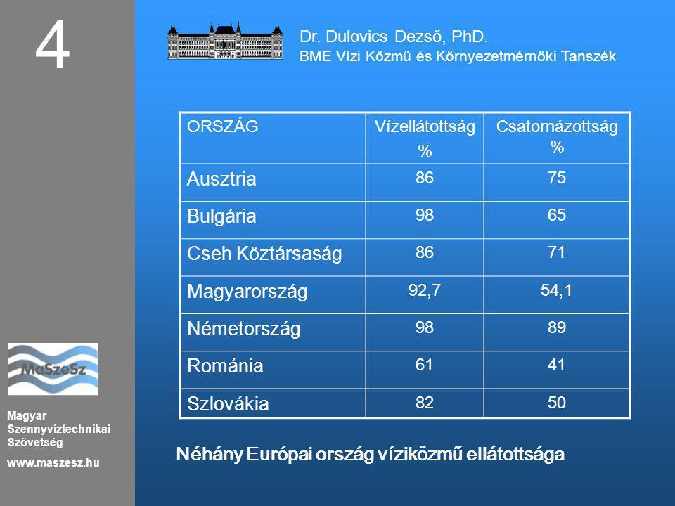 Magyar Szennyvíztechnikai Szövetség www.maszesz.hu 4 Dr. Dulovics Dezső, PhD. BME Vízi Közmű és Környezetmérnöki Tanszék ORSZÁGVízellátottság % Csator