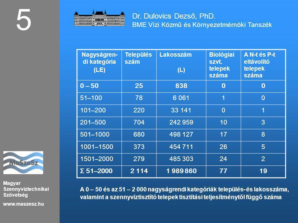 Magyar Szennyvíztechnikai Szövetség www.maszesz.hu 5 Dr. Dulovics Dezső, PhD. BME Vízi Közmű és Környezetmérnöki Tanszék Nagyságren- di kategória (LE)
