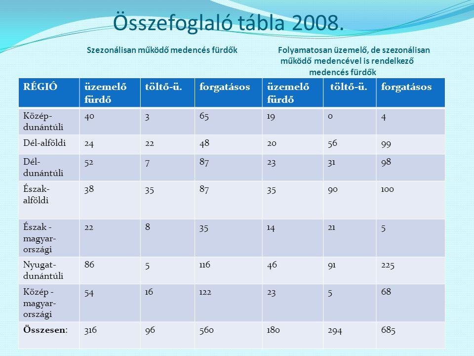 Összefoglaló tábla 2008. Szezonálisan működő medencés fürdők Folyamatosan üzemelő, de szezonálisan működő medencével is rendelkező medencés fürdők RÉG