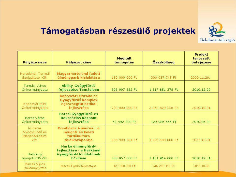Támogatásban részesülő projektek Pályázó nevePályázat címe Megítélt támogatásÖsszköltség Projekt tervezett befejezése Hertelendi Termál Szolgáltató Kft.