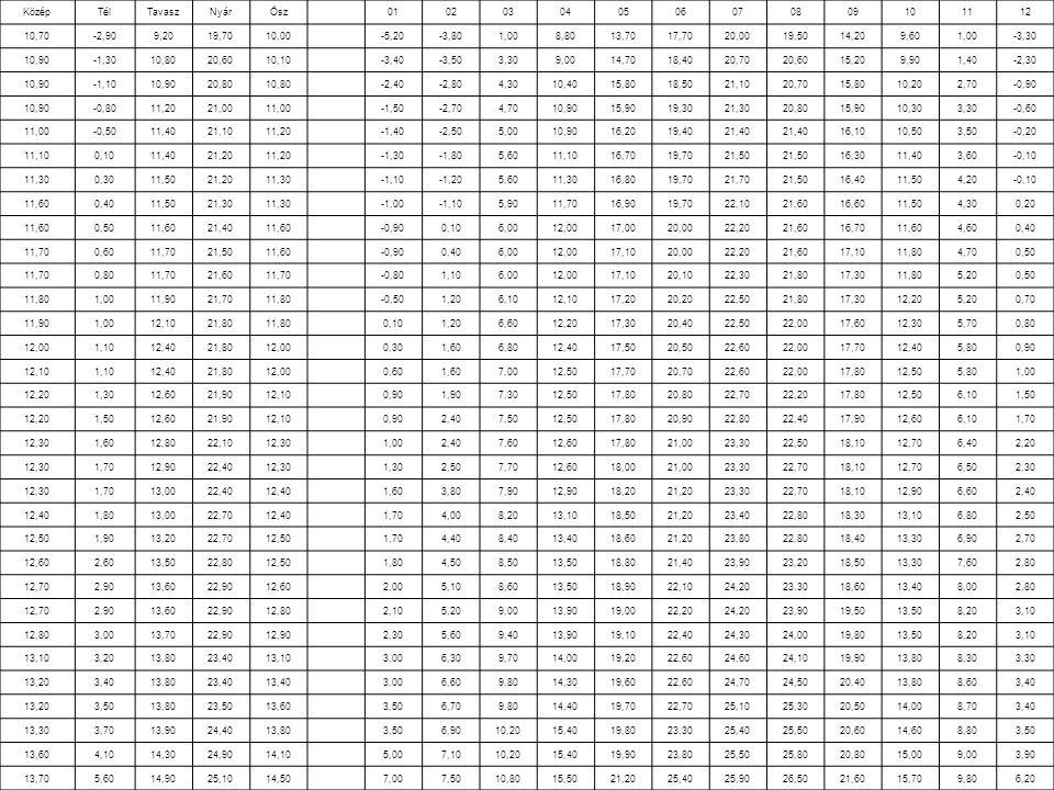 KözépTélTavaszNyárŐsz 010203040506070809101112 10,70-2,909,2019,7010,00 -5,20-3,801,008,8013,7017,7020,0019,5014,209,601,00-3,30 10,90-1,3010,8020,6010,10 -3,40-3,503,309,0014,7018,4020,7020,6015,209,901,40-2,30 10,90-1,1010,9020,8010,80 -2,40-2,804,3010,4015,8018,5021,1020,7015,8010,202,70-0,90 10,90-0,8011,2021,0011,00 -1,50-2,704,7010,9015,9019,3021,3020,8015,9010,303,30-0,60 11,00-0,5011,4021,1011,20 -1,40-2,505,0010,9016,2019,4021,40 16,1010,503,50-0,20 11,100,1011,4021,2011,20 -1,30-1,805,6011,1016,7019,7021,50 16,3011,403,60-0,10 11,300,3011,5021,2011,30 -1,10-1,205,6011,3016,8019,7021,7021,5016,4011,504,20-0,10 11,600,4011,5021,3011,30 -1,00-1,105,9011,7016,9019,7022,1021,6016,6011,504,300,20 11,600,5011,6021,4011,60 -0,900,106,0012,0017,0020,0022,2021,6016,7011,604,600,40 11,700,6011,7021,5011,60 -0,900,406,0012,0017,1020,0022,2021,6017,1011,804,700,50 11,700,8011,7021,6011,70 -0,801,106,0012,0017,1020,1022,3021,8017,3011,805,200,50 11,801,0011,9021,7011,80 -0,501,206,1012,1017,2020,2022,5021,8017,3012,205,200,70 11,901,0012,1021,8011,80 0,101,206,6012,2017,3020,4022,5022,0017,6012,305,700,80 12,001,1012,4021,8012,00 0,301,606,8012,4017,5020,5022,6022,0017,7012,405,800,90 12,101,1012,4021,8012,00 0,601,607,0012,5017,7020,7022,6022,0017,8012,505,801,00 12,201,3012,6021,9012,10 0,901,907,3012,5017,8020,8022,7022,2017,8012,506,101,50 12,201,5012,6021,9012,10 0,902,407,5012,5017,8020,9022,8022,4017,9012,606,101,70 12,301,6012,8022,1012,30 1,002,407,6012,6017,8021,0023,3022,5018,1012,706,402,20 12,301,7012,9022,4012,30 1,302,507,7012,6018,0021,0023,3022,7018,1012,706,502,30 12,301,7013,0022,4012,40 1,603,807,9012,9018,2021,2023,3022,7018,1012,906,602,40 12,401,8013,0022,7012,40 1,704,008,2013,1018,5021,2023,4022,8018,3013,106,802,50 12,501,9013,2022,7012,50 1,704,408,4013,4018,6021,2023,8022,8018,4013,306,902,70 12,602,6013,5022,8012,50 1,804,508,5013,5018,8021,4023,9023,2018,5013,307,602,80 12,702,9013,6022,9012,60 2,005,108,6013,5018,9022,1024,2023,3018,6013,4