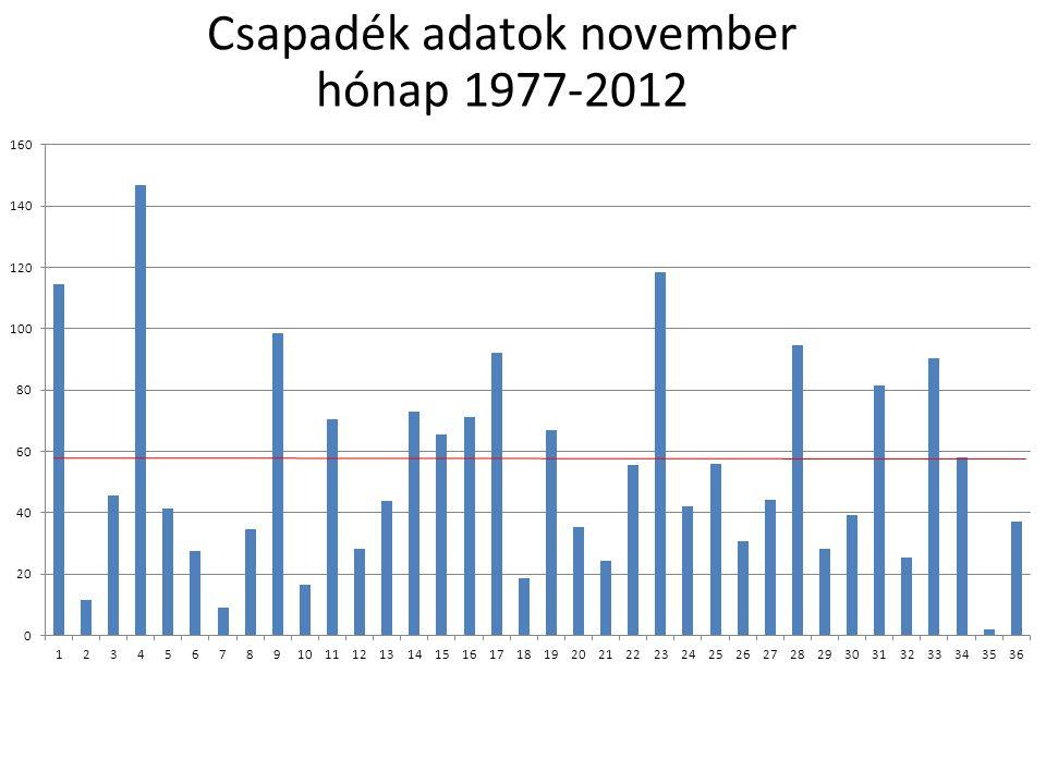 Csapadék adatok november hónap 1977-2012