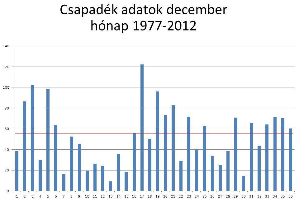 Csapadék adatok december hónap 1977-2012